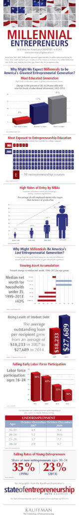 Millennials have the opportunity to either fall as the lost generation, or rise as Everyday Superheroes.